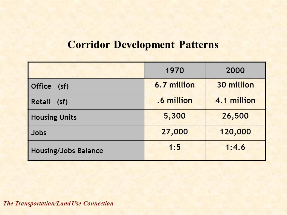 The Transportation/Land Use Connection 19702000 Office (sf) 6.7 million30 million Retail (sf).6 million4.1 million Housing Units 5,30026,500 Jobs 27,000120,000 Housing/Jobs Balance 1:51:4.6 Corridor Development Patterns
