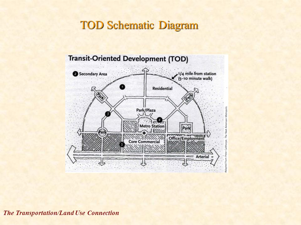 The Transportation/Land Use Connection TOD Schematic Diagram