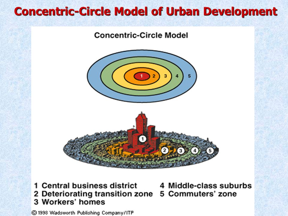 Concentric-Circle Model of Urban Development