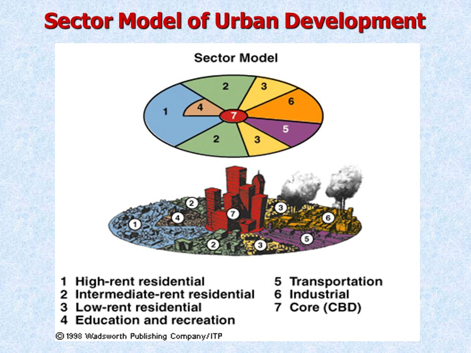 Sector Model of Urban Development