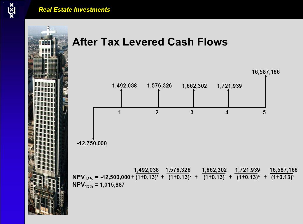 Real Estate Investments AM0000_000_000000 After Tax Levered Cash Flows 1,492,038 1,576,326 1,662,302 1,721,939 16,587,166 NPV 13% = -42,500,000 + (1+0.13) 1 + (1+0.13) 2 + (1+0.13) 3 + (1+0.13) 4 + (1+0.13) 5 NPV 13% = 1,015,887 12345 1,492,0381,576,326 1,662,3021,721,939 16,587,166 -12,750,000