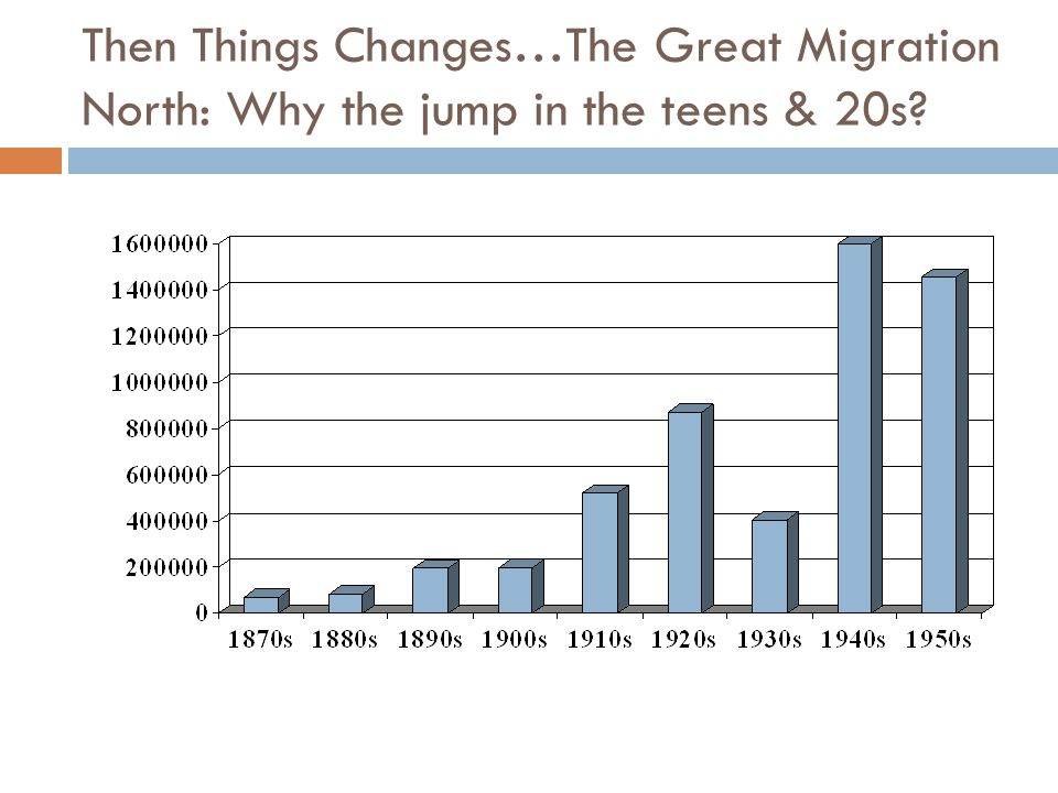 Then Things Changes…The Great Migration North: Why the jump in the teens & 20s