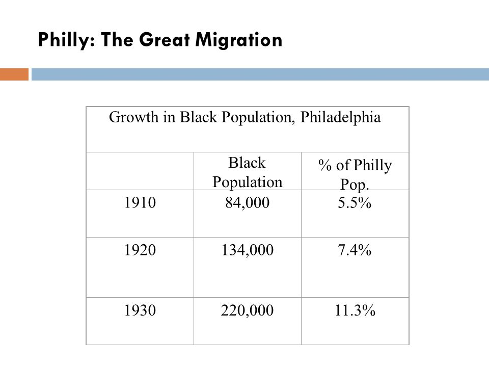 Philly: The Great Migration Growth in Black Population, Philadelphia Black Population % of Philly Pop.