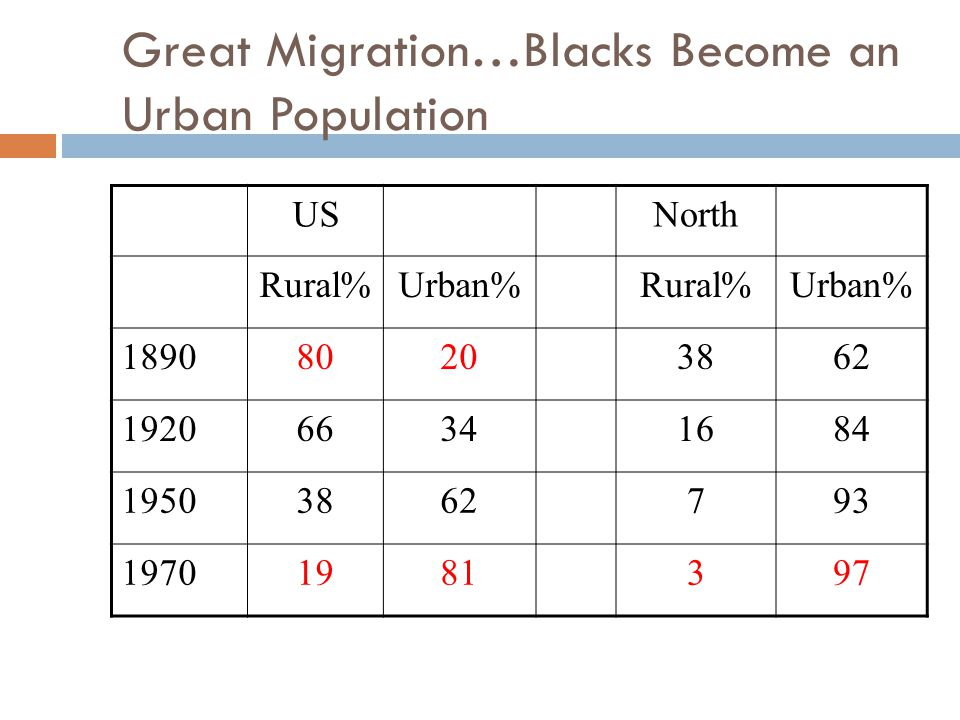 Great Migration…Blacks Become an Urban Population USNorth Rural%Urban%Rural%Urban% 189080203862 192066341684 19503862793 19701981397
