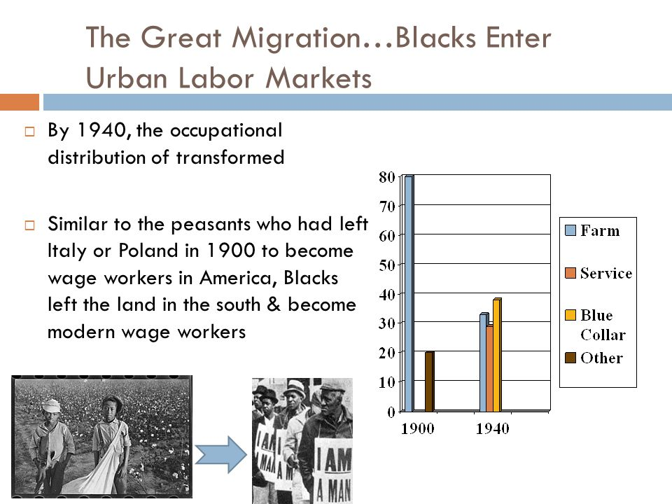 The Great Migration…Blacks Enter Urban Labor Markets  By 1940, the occupational distribution of transformed  Similar to the peasants who had left Italy or Poland in 1900 to become wage workers in America, Blacks left the land in the south & become modern wage workers