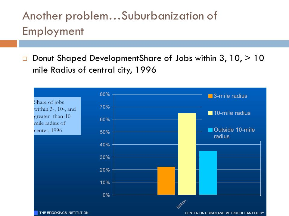 Another problem…Suburbanization of Employment  Donut Shaped DevelopmentShare of Jobs within 3, 10, > 10 mile Radius of central city, 1996