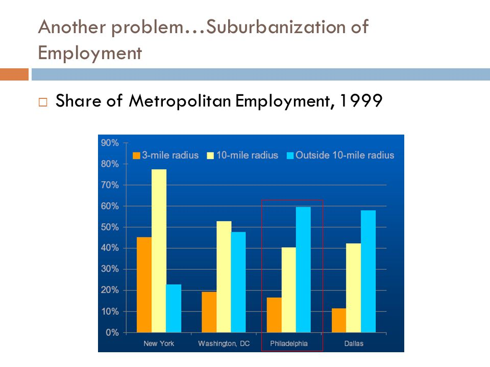 Another problem…Suburbanization of Employment  Share of Metropolitan Employment, 1999
