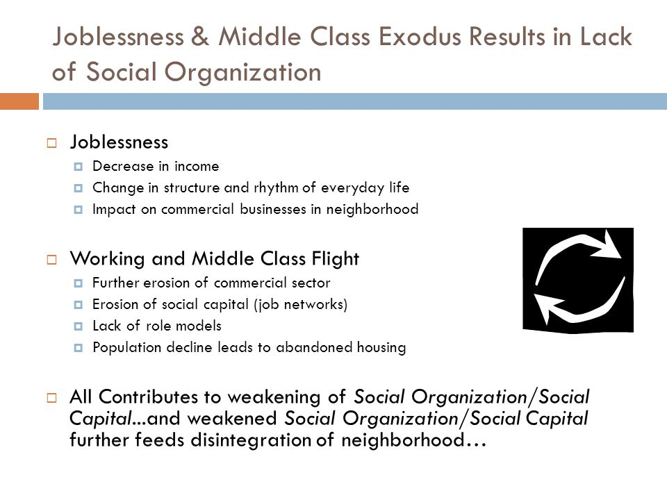 Joblessness & Middle Class Exodus Results in Lack of Social Organization  Joblessness  Decrease in income  Change in structure and rhythm of everyday life  Impact on commercial businesses in neighborhood  Working and Middle Class Flight  Further erosion of commercial sector  Erosion of social capital (job networks)  Lack of role models  Population decline leads to abandoned housing  All Contributes to weakening of Social Organization/Social Capital...and weakened Social Organization/Social Capital further feeds disintegration of neighborhood…
