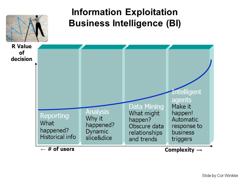 Information Exploitation Business Intelligence (BI) R Value of decision Complexity → Data Mining What might happen? Obscure data relationships and tre