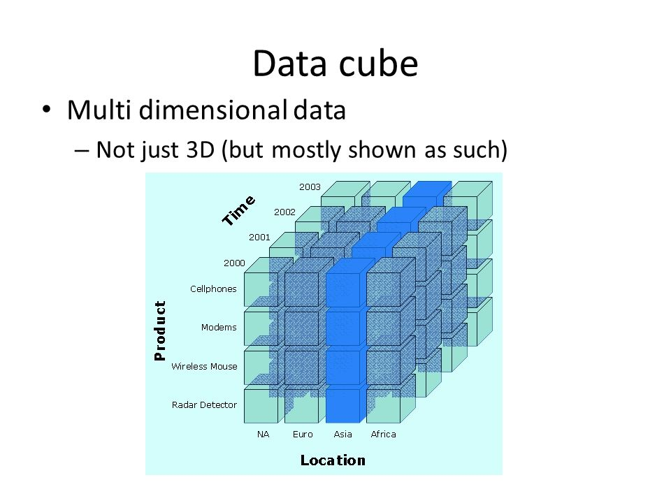 Data cube Multi dimensional data – Not just 3D (but mostly shown as such)