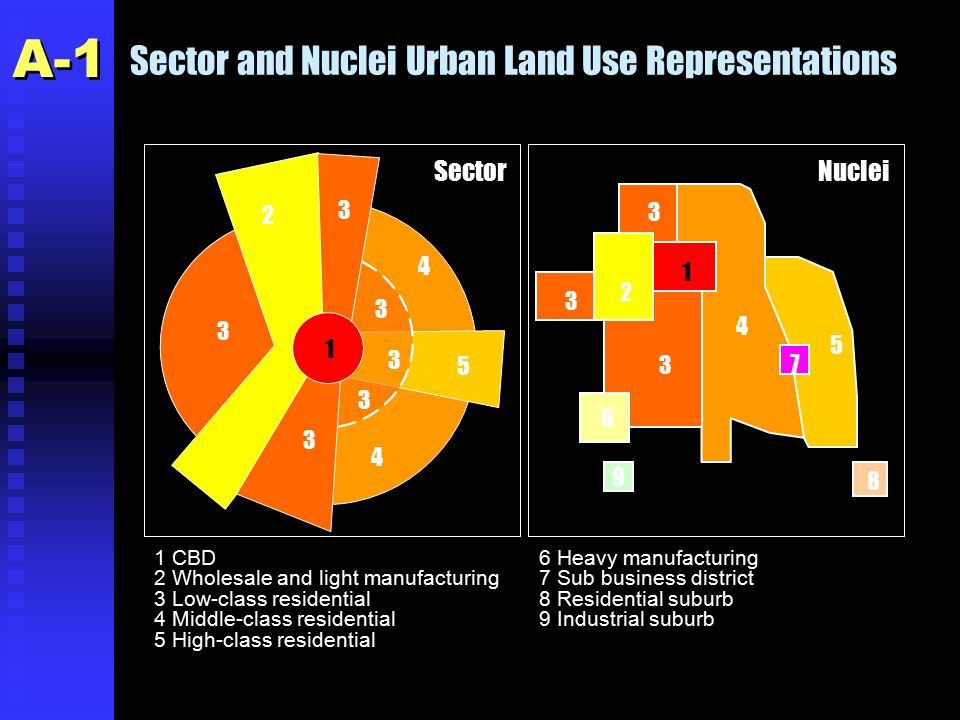 Sector and Nuclei Urban Land Use Representations 2 3 4 4 5 3 3 1 3 3 3 1 CBD 2 Wholesale and light manufacturing 3 Low-class residential 4 Middle-class residential 5 High-class residential 1 2 3 4 5 3 3 6 7 8 9 6 Heavy manufacturing 7 Sub business district 8 Residential suburb 9 Industrial suburb SectorNuclei A-1