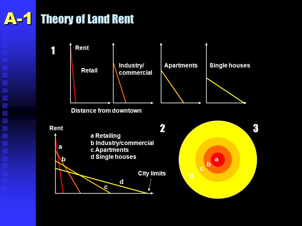 Theory of Land Rent Rent Distance from downtown Retail Industry/ commercial ApartmentsSingle houses Rent a b c d a Retailing b Industry/commercial c Apartments d Single houses City limits 1 23 a b c d A-1