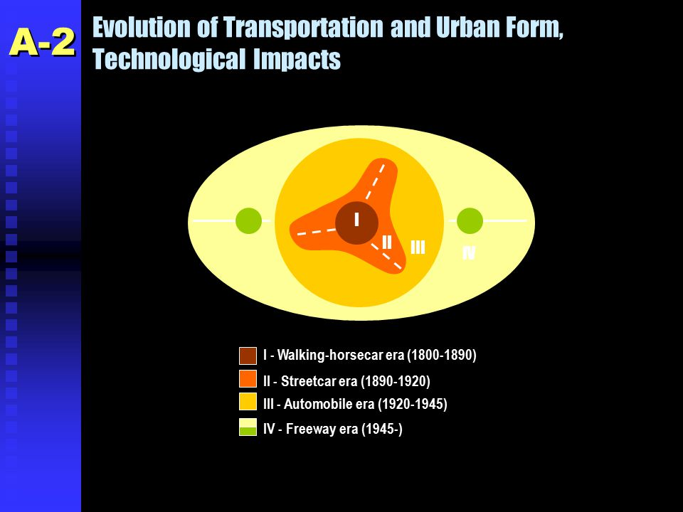 Evolution of Transportation and Urban Form, Technological Impacts I - Walking-horsecar era (1800-1890) II - Streetcar era (1890-1920) III - Automobile era (1920-1945) IV - Freeway era (1945-) I II III IV A-2