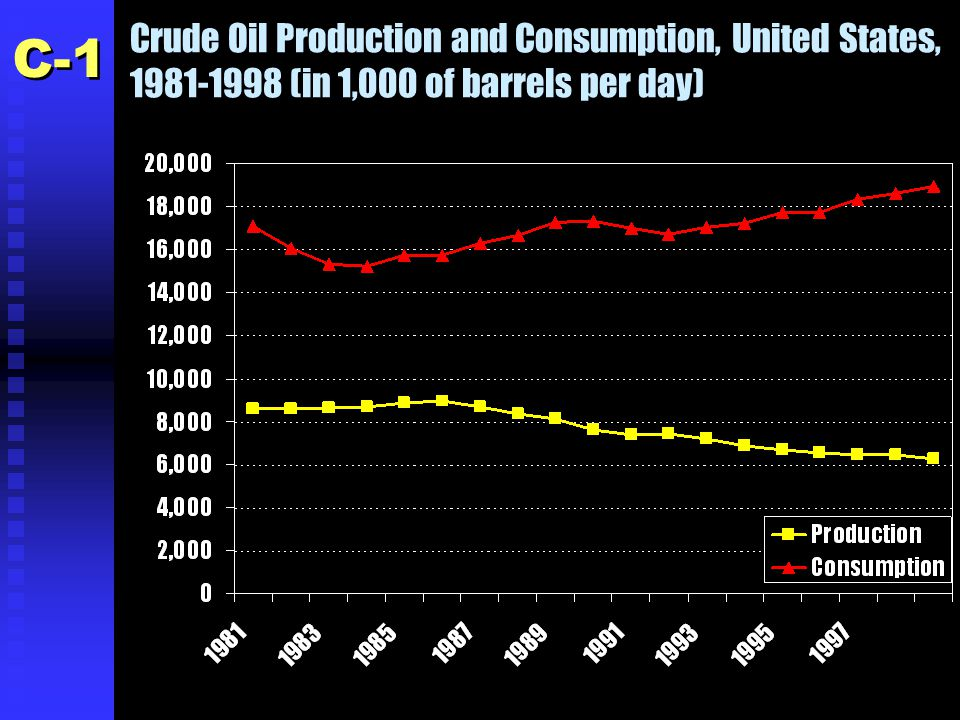 Crude Oil Production and Consumption, United States, 1981-1998 (in 1,000 of barrels per day) C-1