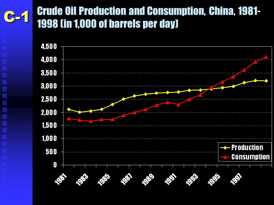 Crude Oil Production and Consumption, China, 1981- 1998 (in 1,000 of barrels per day) C-1