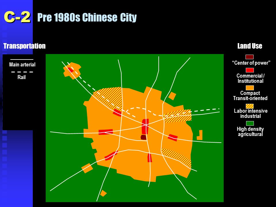 Pre 1980s Chinese City Center of power Commercial / Institutional Compact Transit-oriented Labor intensive industrial High density agricultural Main arterial TransportationLand Use Rail C-2