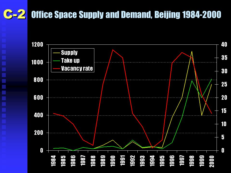 Office Space Supply and Demand, Beijing 1984-2000 C-2