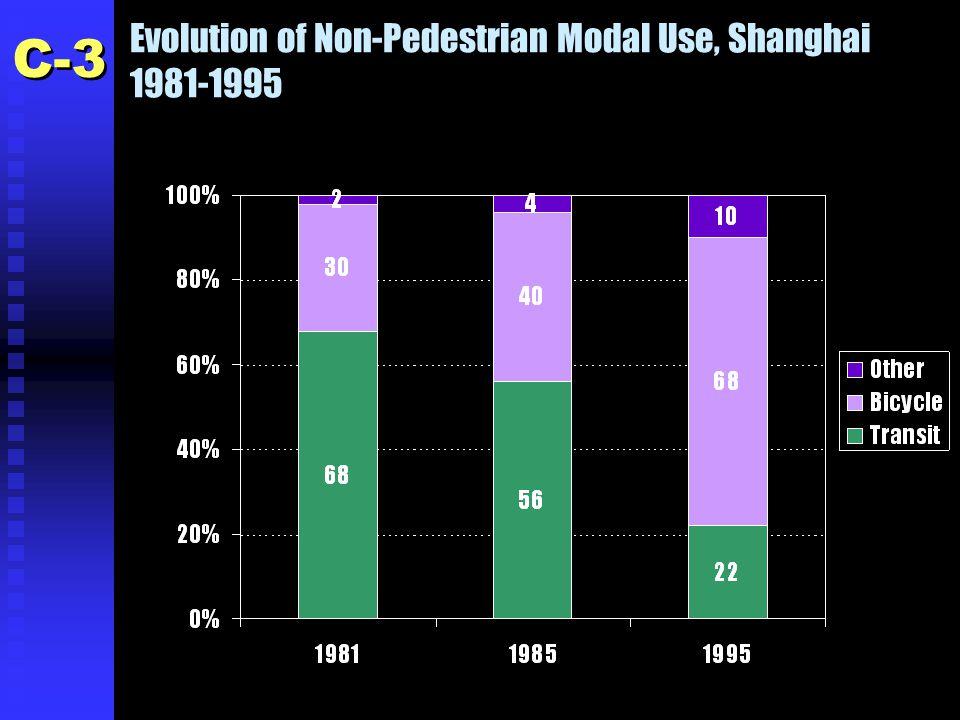 Evolution of Non-Pedestrian Modal Use, Shanghai 1981-1995 C-3