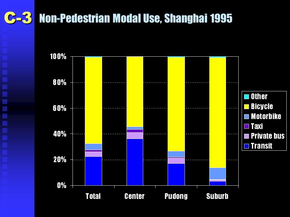Non-Pedestrian Modal Use, Shanghai 1995 C-3