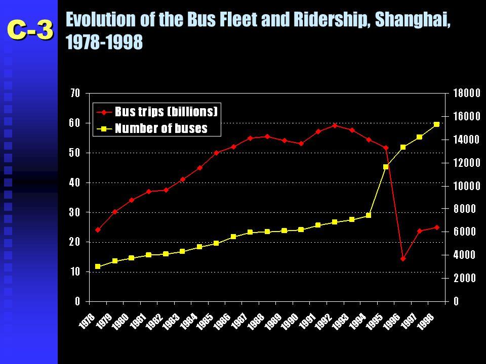 Evolution of the Bus Fleet and Ridership, Shanghai, 1978-1998 C-3