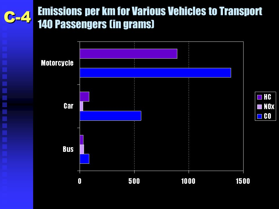 Emissions per km for Various Vehicles to Transport 140 Passengers (in grams) C-4