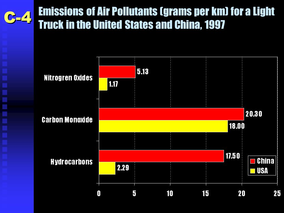 Emissions of Air Pollutants (grams per km) for a Light Truck in the United States and China, 1997 C-4