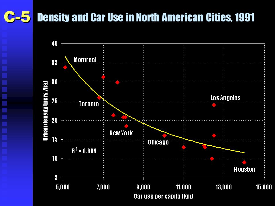 Density and Car Use in North American Cities, 1991 C-5