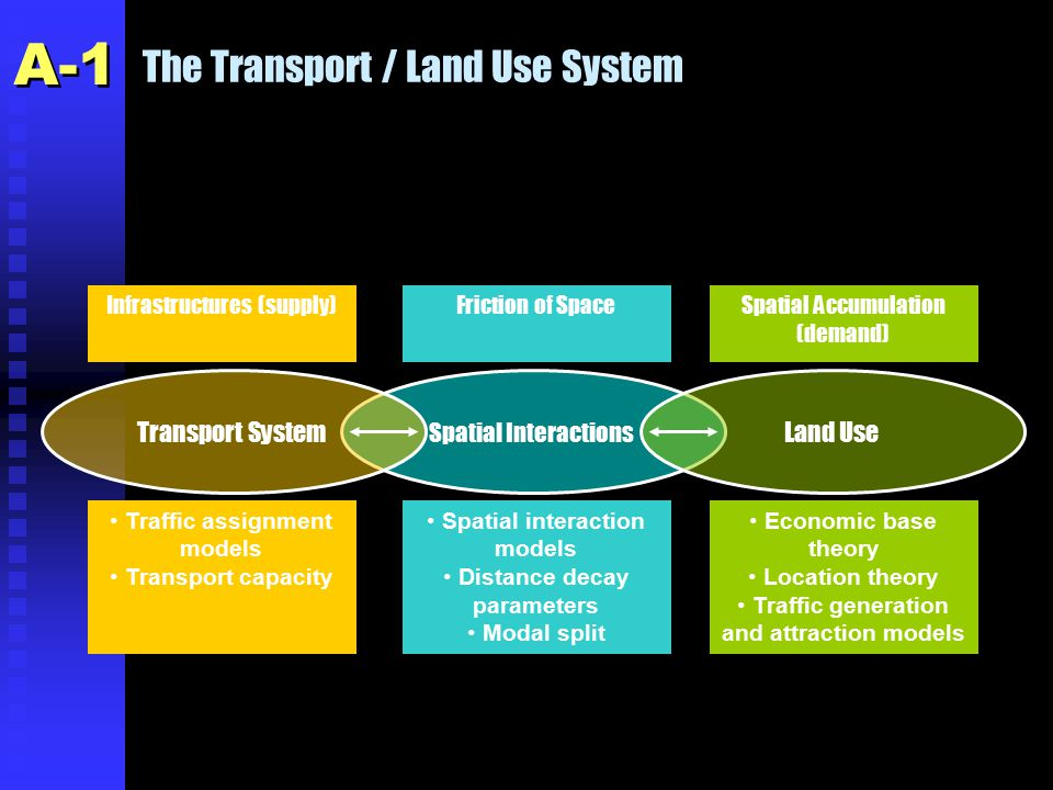 Environmental Impacts of the Transportation / Land Use System n 1.