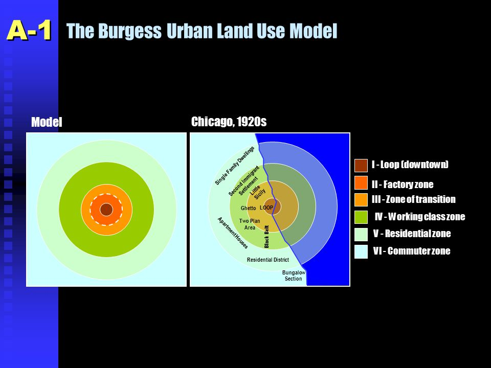 Urban Transport Issues n Segregation u Differentiation between land uses is a generator of movements as people and freight move from several origins and destinations.