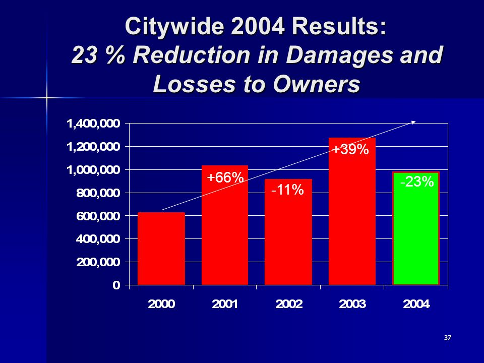 37 Citywide 2004 Results: 23 % Reduction in Damages and Losses to Owners +66% -11% +39% -23%