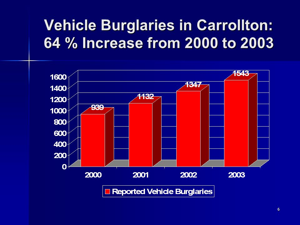 6 Vehicle Burglaries in Carrollton: 64 % Increase from 2000 to 2003