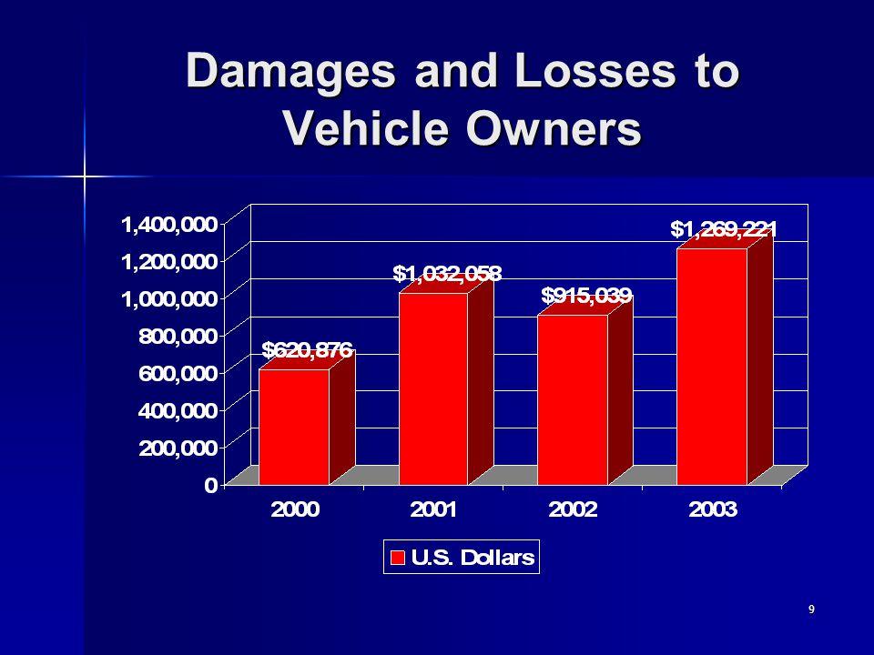 10 Vehicle Burglaries in Carrollton: 64 % Increase from 2000 to 2003