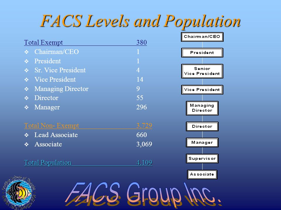 FACS Associate Demographics AGE Average Age37 Years under 20 years7% 20-29 years37% 30-39 years21% over 40 years 35%