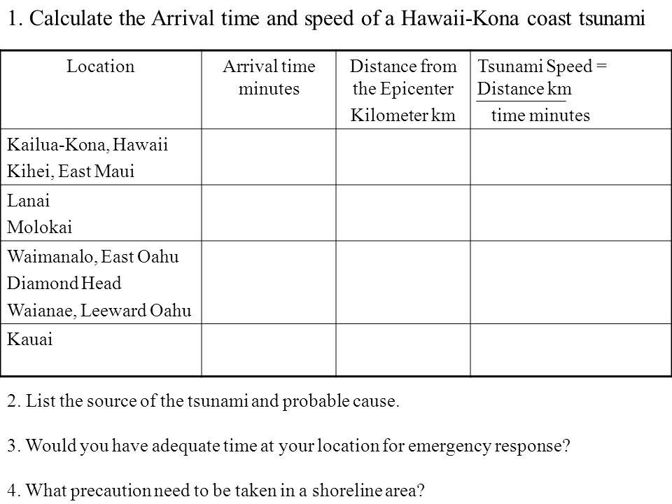 LocationArrival time minutes Distance from the Epicenter Kilometer km Tsunami Speed = Distance km time minutes Kailua-Kona, Hawaii Kihei, East Maui Lanai Molokai Waimanalo, East Oahu Diamond Head Waianae, Leeward Oahu Kauai 1.