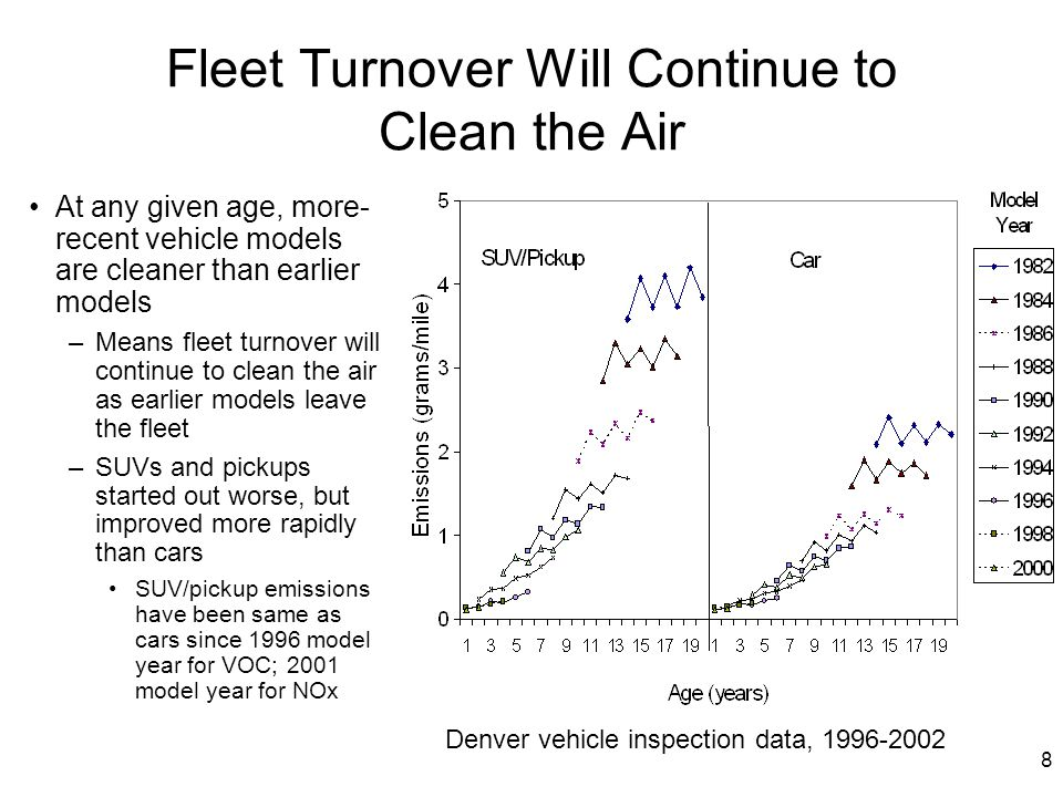 8 Fleet Turnover Will Continue to Clean the Air At any given age, more- recent vehicle models are cleaner than earlier models –Means fleet turnover wi