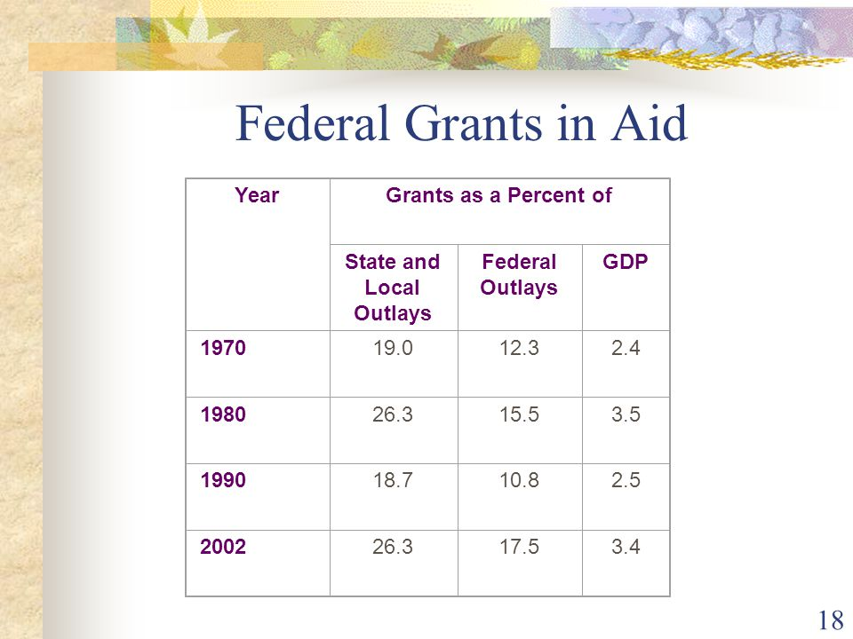 18 Federal Grants in Aid YearGrants as a Percent of State and Local Outlays Federal Outlays GDP 197019.012.32.4 198026.315.53.5 199018.710.82.5 200226