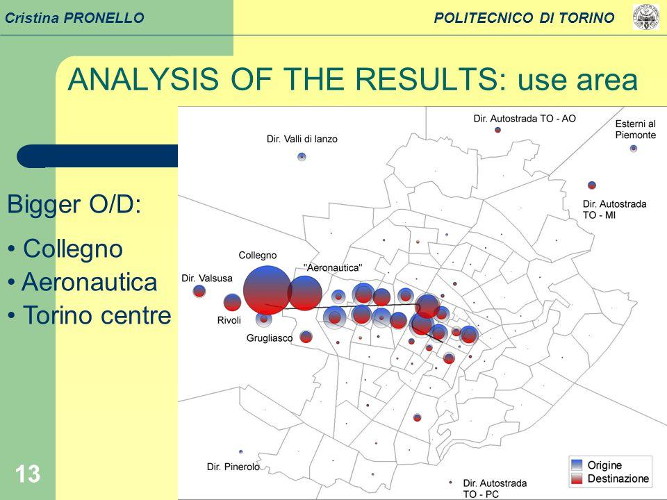 13 Cristina PRONELLO POLITECNICO DI TORINO Bigger O/D: Collegno Aeronautica Torino centre ANALYSIS OF THE RESULTS: use area