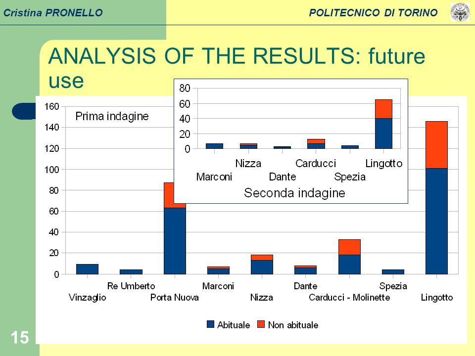 15 Cristina PRONELLO POLITECNICO DI TORINO ANALYSIS OF THE RESULTS: future use