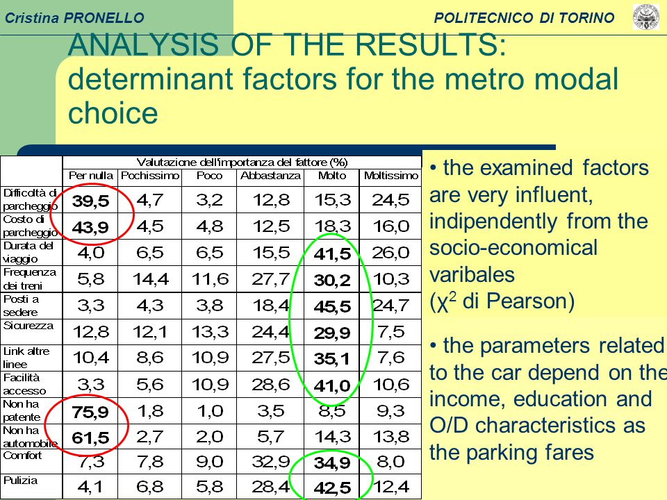 17 Cristina PRONELLO POLITECNICO DI TORINO the examined factors are very influent, indipendently from the socio-economical varibales (χ 2 di Pearson) the parameters related to the car depend on the income, education and O/D characteristics as the parking fares ANALYSIS OF THE RESULTS: determinant factors for the metro modal choice