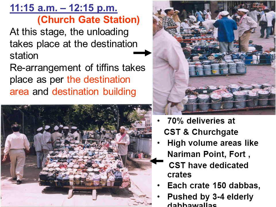 70% deliveries at CST & Churchgate High volume areas like Nariman Point, Fort, CST have dedicated crates Each crate 150 dabbas, Pushed by 3-4 elderly dabbawallas 11:15 a.m.