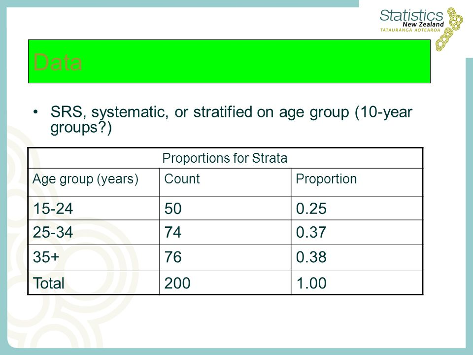 Data SRS, systematic, or stratified on age group (10-year groups?) Proportions for Strata Age group (years)CountProportion 15-24500.25 25-34740.37 35+760.38 Total2001.00