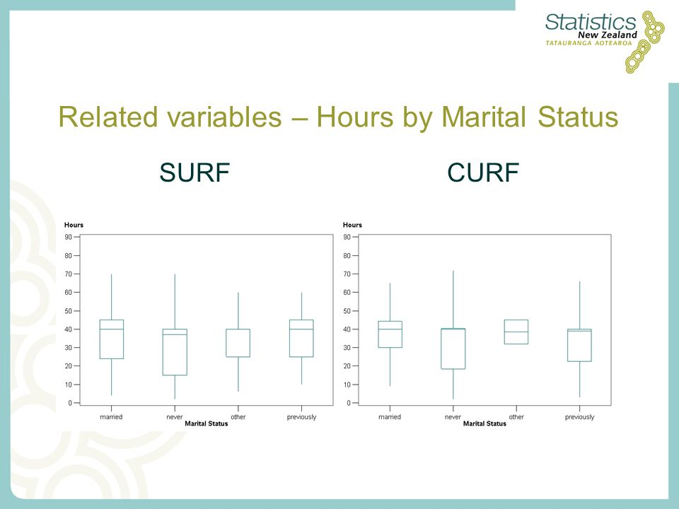 Related variables – Hours by Marital Status SURFCURF