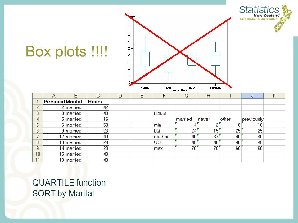 Box plots !!!! QUARTILE function SORT by Marital