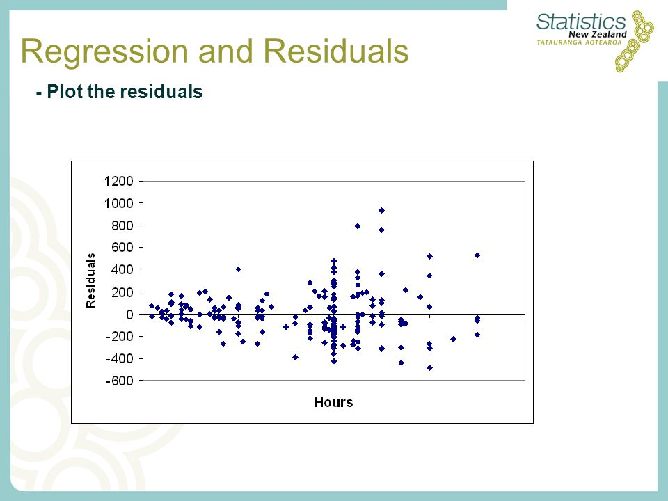 Regression and Residuals - Plot the residuals