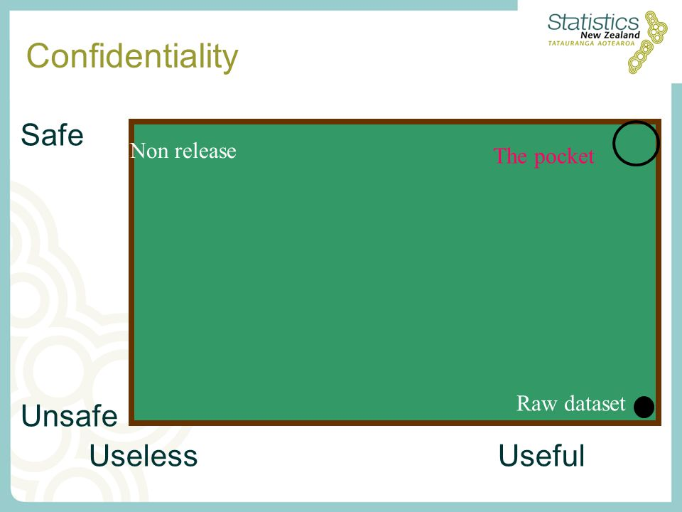 Confidentiality Safe Unsafe UselessUseful The pocket Raw dataset Non release