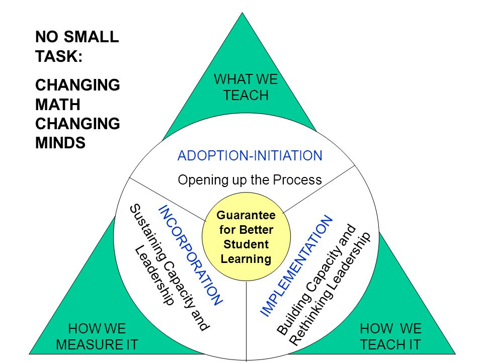 3 Guarantee for Better Student Learning ADOPTION-INITIATION Opening up the Process IMPLEMENTATION Building Capacity and Rethinking Leadership INCORPORATION Sustaining Capacity and Leadership WHAT WE TEACH HOW WE TEACH IT HOW WE MEASURE IT NO SMALL TASK: CHANGING MATH CHANGING MINDS