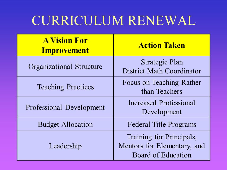5 CURRICULUM RENEWAL A Vision For Improvement Action Taken Organizational Structure Strategic Plan District Math Coordinator Teaching Practices Focus on Teaching Rather than Teachers Professional Development Increased Professional Development Budget AllocationFederal Title Programs Leadership Training for Principals, Mentors for Elementary, and Board of Education