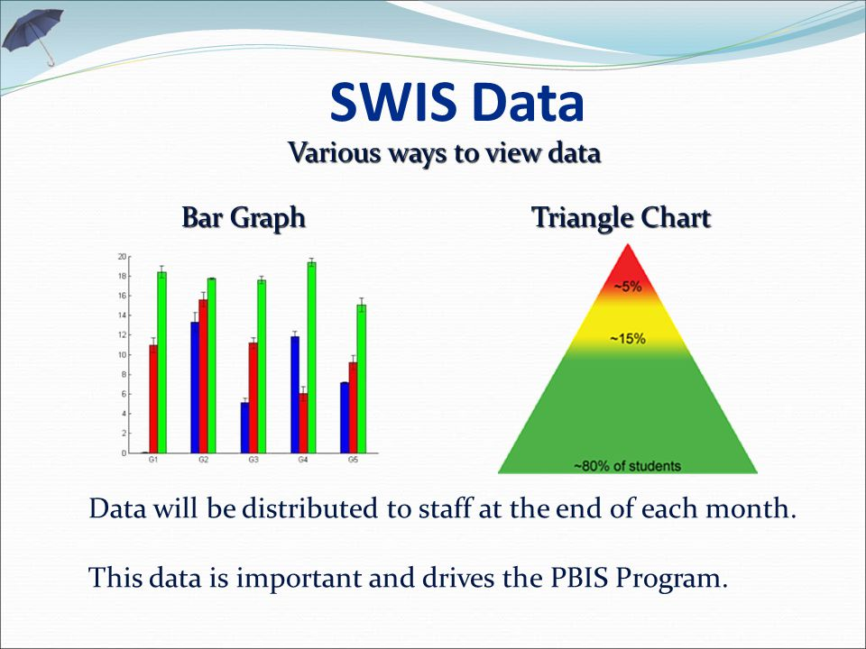 SWIS Data Various ways to view data Bar Graph Triangle Chart Data will be distributed to staff at the end of each month.