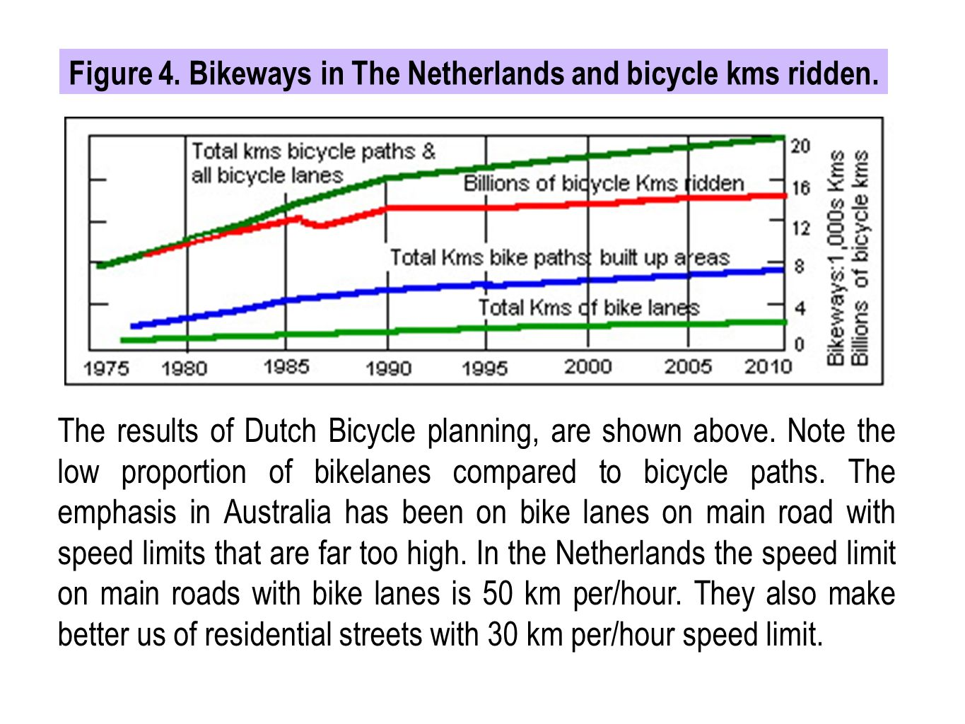 Figure 4. Bikeways in The Netherlands and bicycle kms ridden.