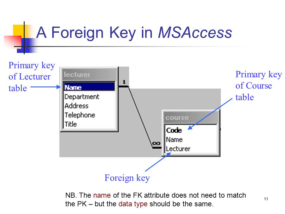 11 A Foreign Key in MSAccess Foreign key Primary key of Lecturer table Primary key of Course table NB.